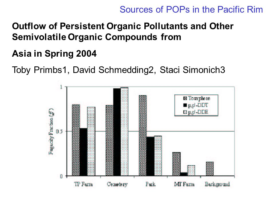 Sources of POPs in the Pacific Rim Outflow of Persistent Organic Pollutants and Other Semivolatile Organic Compounds from Asia in Spring 2004 Toby Primbs1, David Schmedding2, Staci Simonich3