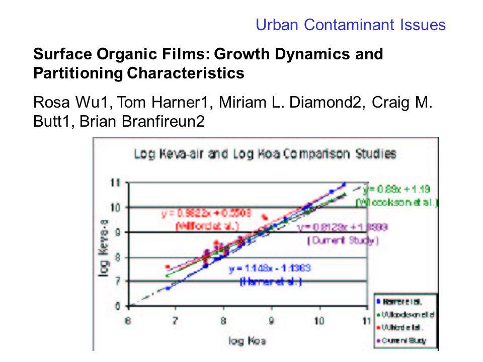 Urban Contaminant Issues Surface Organic Films: Growth Dynamics and Partitioning Characteristics Rosa Wu1, Tom Harner1, Miriam L.
