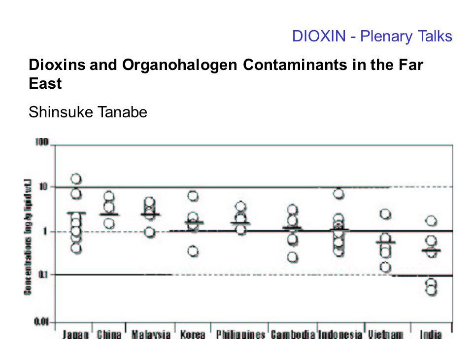 Urban Contaminant Issues Surface Organic Films: Growth Dynamics and Partitioning Characteristics Rosa Wu1, Tom Harner1, Miriam L.