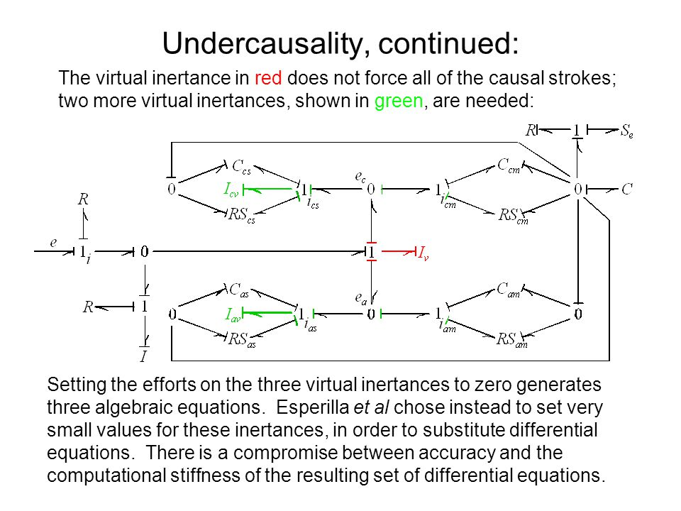 Undercausality, continued: The virtual inertance in red does not force all of the causal strokes; two more virtual inertances, shown in green, are needed: Setting the efforts on the three virtual inertances to zero generates three algebraic equations.