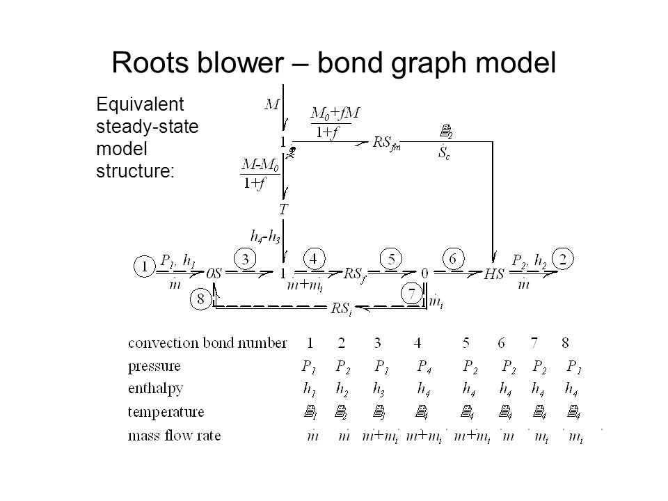 Roots blower – bond graph model Equivalent steady-state model structure:
