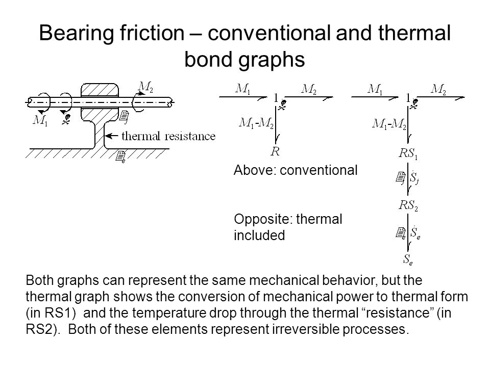 Bearing friction – conventional and thermal bond graphs Above: conventional Opposite: thermal included Both graphs can represent the same mechanical behavior, but the thermal graph shows the conversion of mechanical power to thermal form (in RS1) and the temperature drop through the thermal resistance (in RS2).