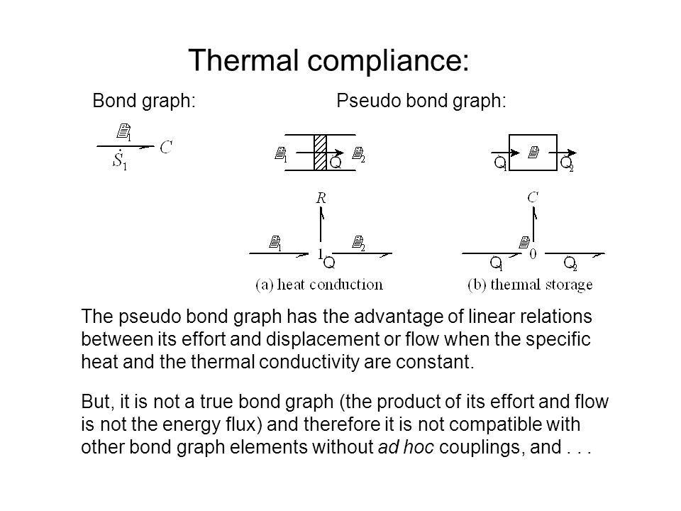 Thermal compliance: Bond graph:Pseudo bond graph: The pseudo bond graph has the advantage of linear relations between its effort and displacement or flow when the specific heat and the thermal conductivity are constant.