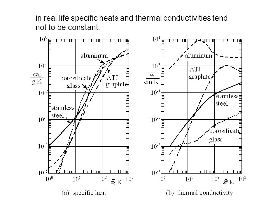 in real life specific heats and thermal conductivities tend not to be constant: