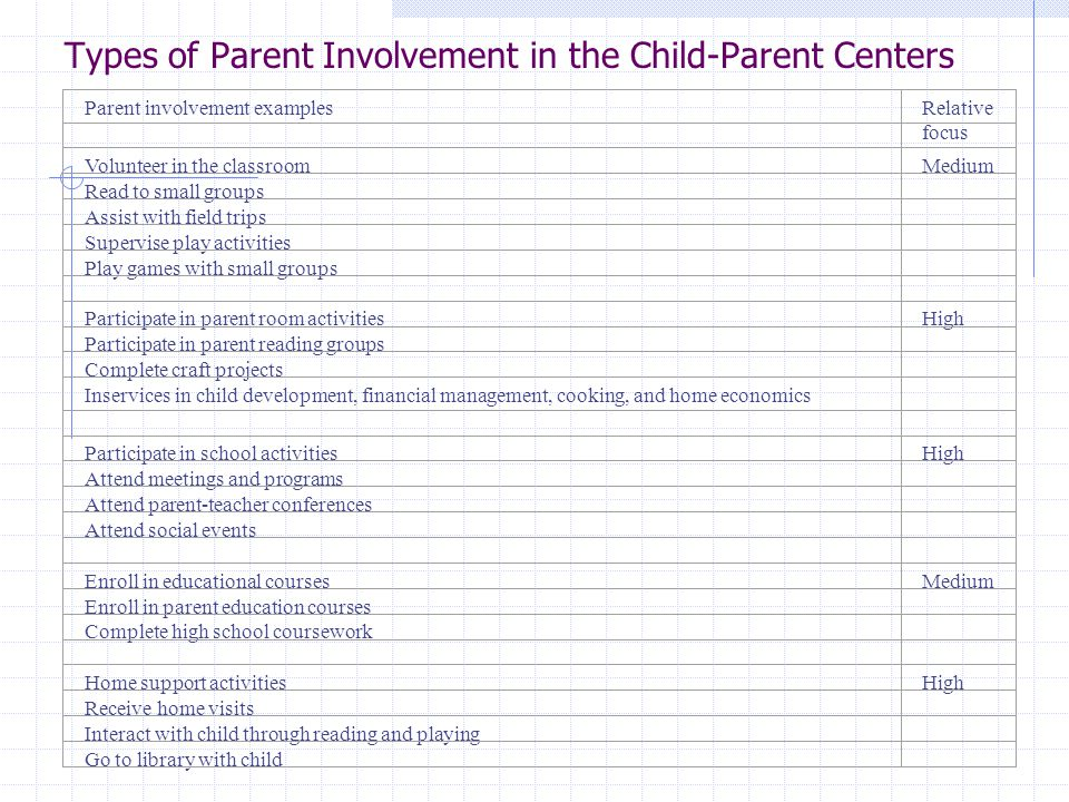 Types of Parent Involvement in the Child-Parent Centers Parent involvement examplesRelative focus Volunteer in the classroomMedium Read to small groups Assist with field trips Supervise play activities Play games with small groups Participate in parent room activitiesHigh Participate in parent reading groups Complete craft projects Inservices in child development, financial management, cooking, and home economics Participate in school activitiesHigh Attend meetings and programs Attend parent-teacher conferences Attend social events Enroll in educational coursesMedium Enroll in parent education courses Complete high school coursework Home support activitiesHigh Receive home visits Interact with child through reading and playing Go to library with child