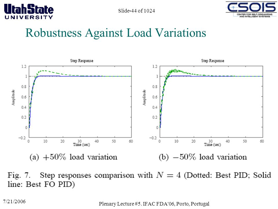 7/21/2006 Plenary Lecture #5. IFAC FDA'06, Porto, Portugal Slide-44 of 1024 Robustness Against Load Variations