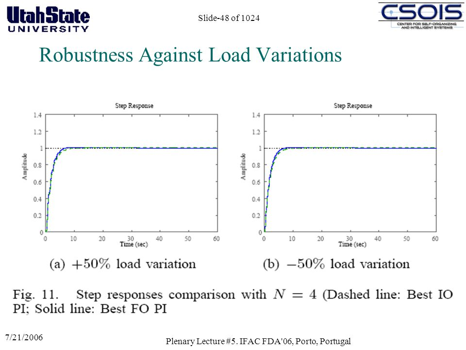 7/21/2006 Plenary Lecture #5. IFAC FDA'06, Porto, Portugal Slide-48 of 1024 Robustness Against Load Variations