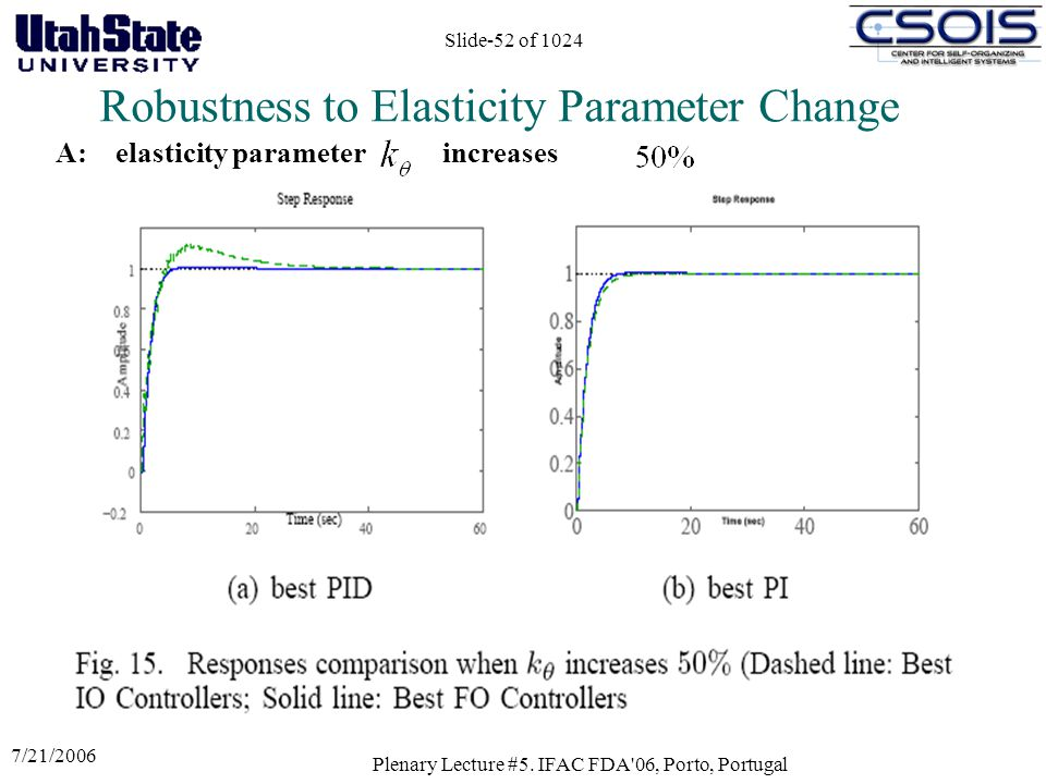 7/21/2006 Plenary Lecture #5. IFAC FDA'06, Porto, Portugal Slide-52 of 1024 A: elasticity parameter increases Robustness to Elasticity Parameter Chang