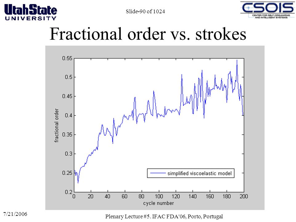 7/21/2006 Plenary Lecture #5. IFAC FDA'06, Porto, Portugal Slide-90 of 1024 Fractional order vs. strokes