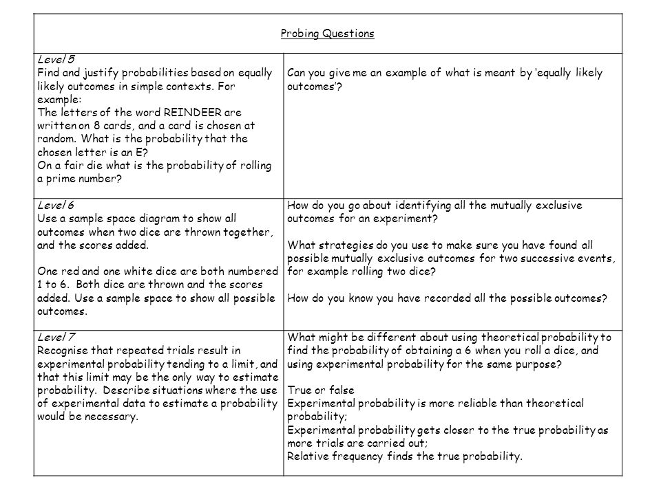 Probing Questions Level 5 Find and justify probabilities based on equally likely outcomes in simple contexts.