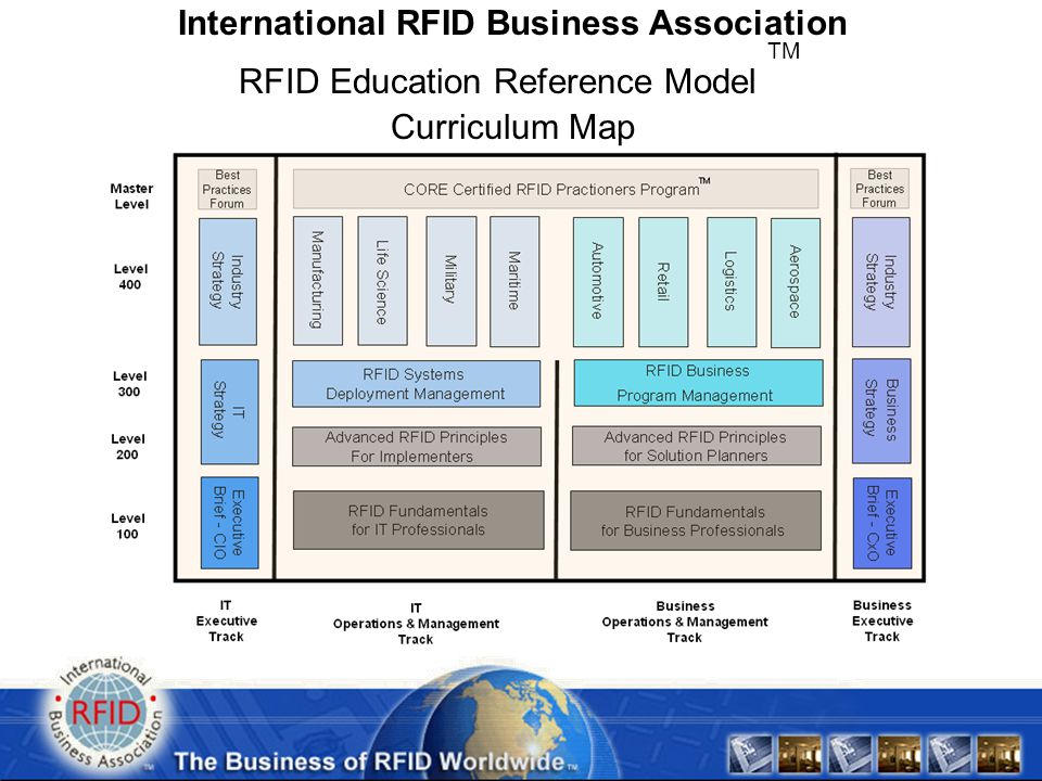 * Copyright & Trademark of RFIDba International RFID Business Association RFID Education Reference Model TM Curriculum Map