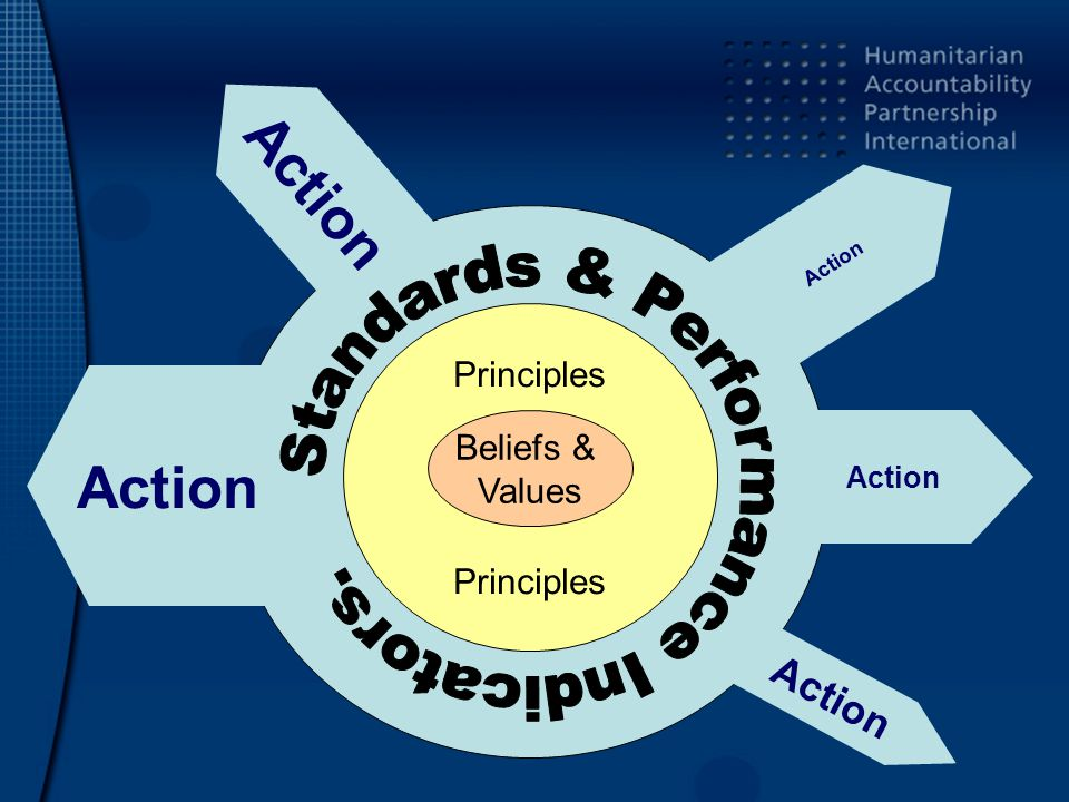 Principles Beliefs & Values Action
