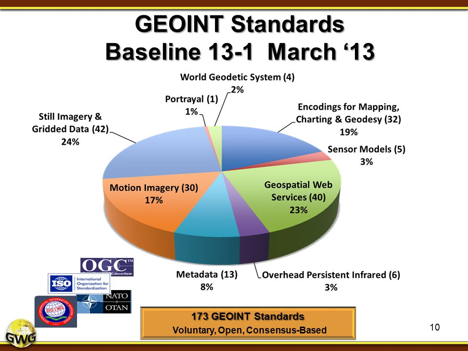 GEOINT Standards Baseline 13-1 March '13 10 173 GEOINT Standards Voluntary, Open, Consensus-Based