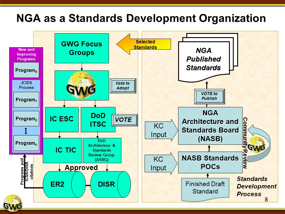 NGA as a Standards Development Organization GWG Focus Groups DoD ITSC DoD Architecture & Standards Review Group (ASRG) Approved NGA Architecture and S