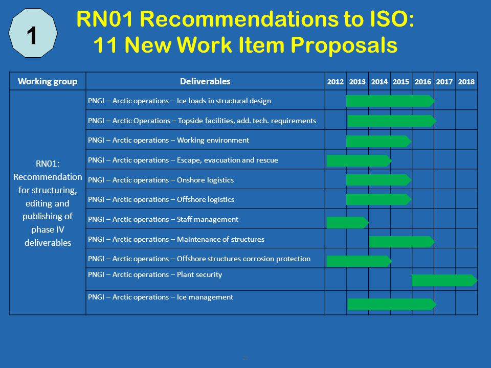 RN01 Recommendations to ISO: 11 New Work Item Proposals 20 Working groupDeliverables 2012201320142015201620172018 RN01: Recommendation for structuring, editing and publishing of phase IV deliverables PNGI – Arctic operations – Ice loads in structural design PNGI – Arctic Operations – Topside facilities, add.