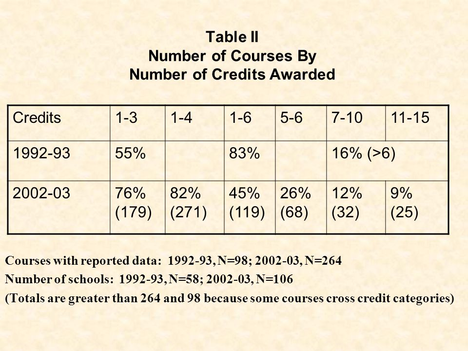 Table II Number of Courses By Number of Credits Awarded Courses with reported data: 1992-93, N=98; 2002-03, N=264 Number of schools: 1992-93, N=58; 2002-03, N=106 (Totals are greater than 264 and 98 because some courses cross credit categories) Credits1-31-41-65-67-1011-15 1992-9355%83%16% (>6) 2002-0376% (179) 82% (271) 45% (119) 26% (68) 12% (32) 9% (25)