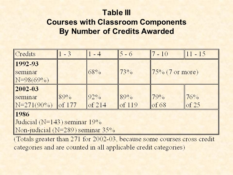 Table III Courses with Classroom Components By Number of Credits Awarded