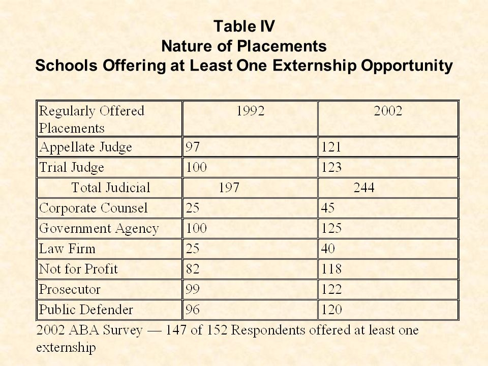 Table IV Nature of Placements Schools Offering at Least One Externship Opportunity