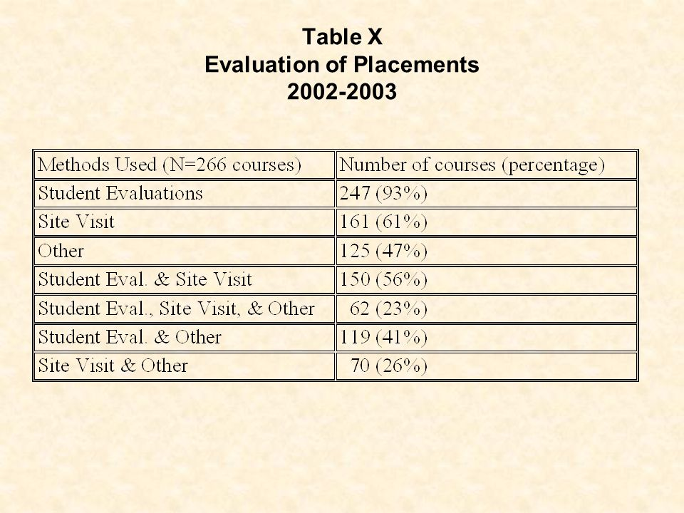 Table X Evaluation of Placements 2002-2003