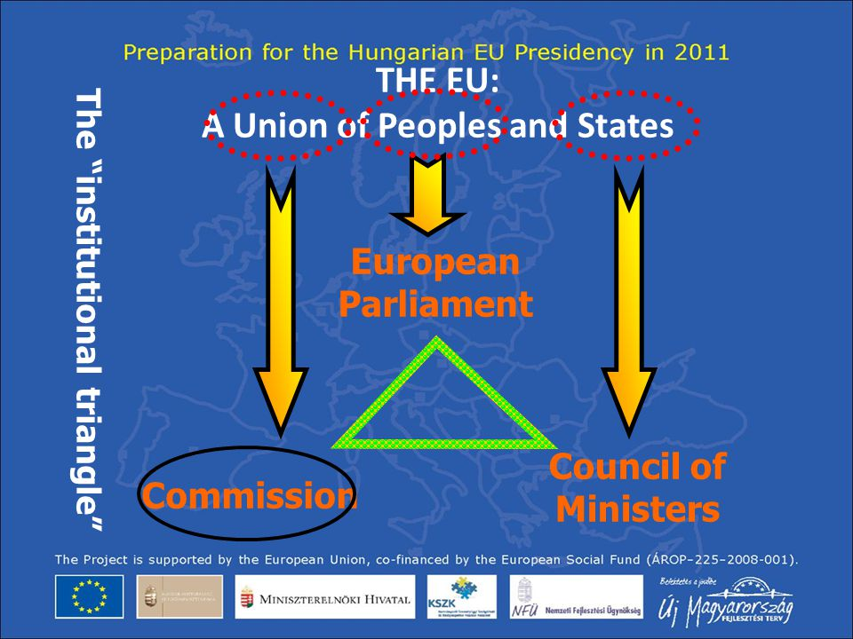 "THE EU: A Union of Peoples and States Commission European Parliament Council of Ministers The ""institutional triangle"""