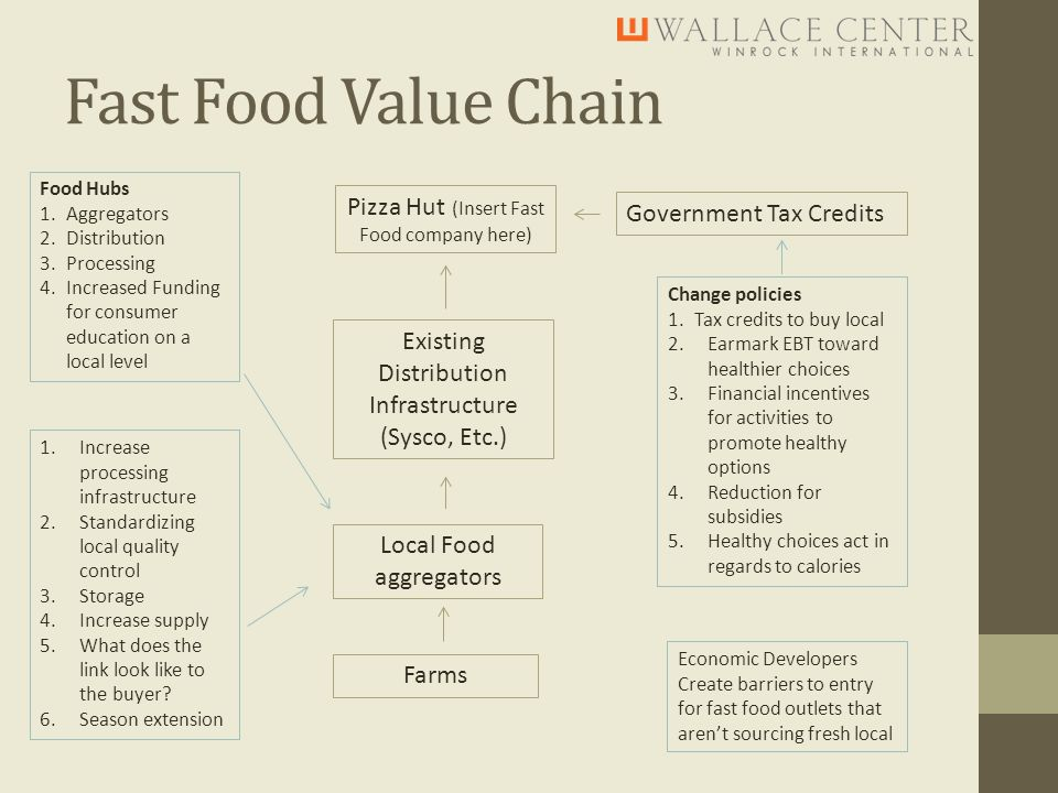 Fast Food Value Chain Pizza Hut (Insert Fast Food company here) Existing Distribution Infrastructure (Sysco, Etc.) Local Food aggregators Farms Government Tax Credits 1.Increase processing infrastructure 2.Standardizing local quality control 3.Storage 4.Increase supply 5.What does the link look like to the buyer.