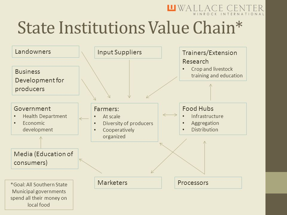 State Institutions Value Chain* *Goal: All Southern State Municipal governments spend all their money on local food Farmers: At scale Diversity of producers Cooperatively organized Trainers/Extension Research Crop and livestock training and education Input Suppliers Marketers Landowners Processors Government Health Department Economic development Food Hubs Infrastructure Aggregation Distribution Business Development for producers Media (Education of consumers)