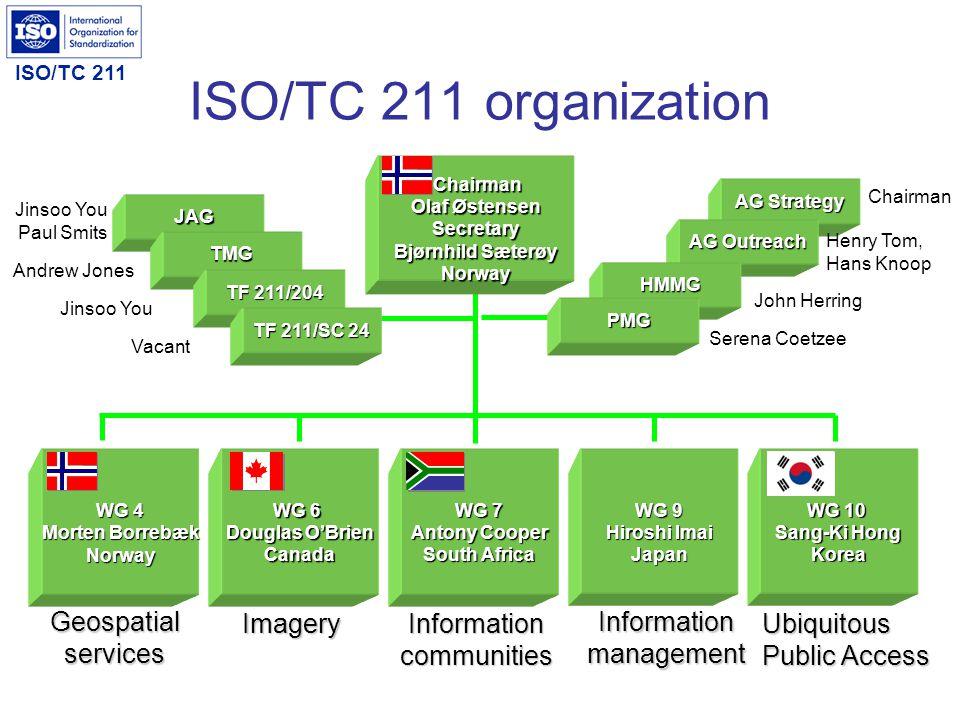 ISO/TC 211 Who are we ?...member list Active members (P-members), 31 countries AustraliaAustriaBelgiumCanadaChina Czech Rep.