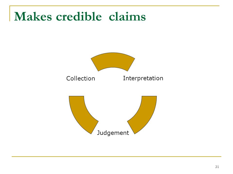 31 Makes credible claims Interpretation Judgement Collection