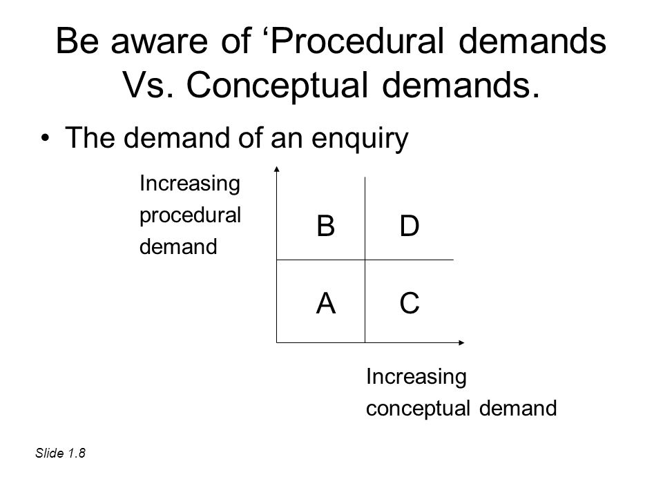 Be aware of 'Procedural demands Vs. Conceptual demands. B A D C Increasing procedural demand Increasing conceptual demand Slide 1.8 The demand of an e