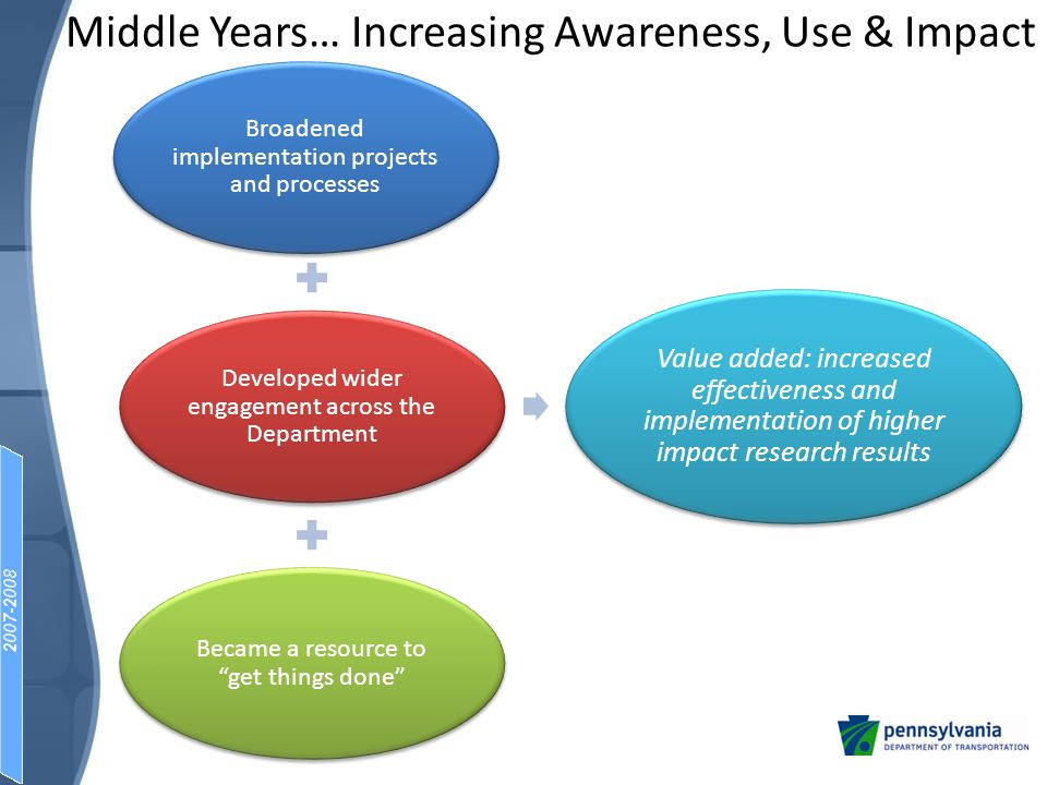 Middle Years… Innovations Implemented Some of the 30+ innovations implemented in 2007-2008: Bridge Maintenance Academy Challenge Exam Study Guide Defensive Driving Course Safer Driver Actions at Stop Signs Snow Academy Winter Leadership Presentations