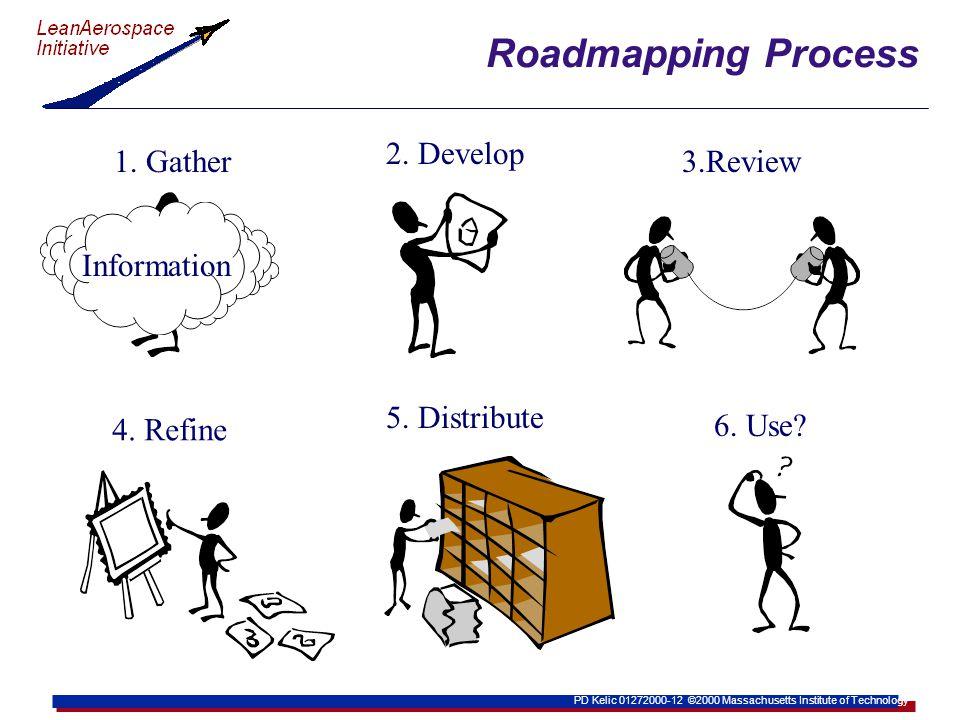 PD Kelic 01272000-12 ©2000 Massachusetts Institute of Technology Roadmapping Process Information 1.
