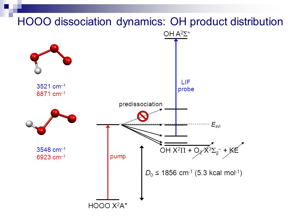 D 0 ≤ 1856 cm -1 (5.3 kcal mol -1 ) HOOO dissociation dynamics: OH product distribution 3521 cm –1 6871 cm –1 pump predissociation probe HOOO X 2 A″ OH X 2  + O 2 X 3  g – + KE 3548 cm –1 6923 cm –1 E avl OH A 2   LIF