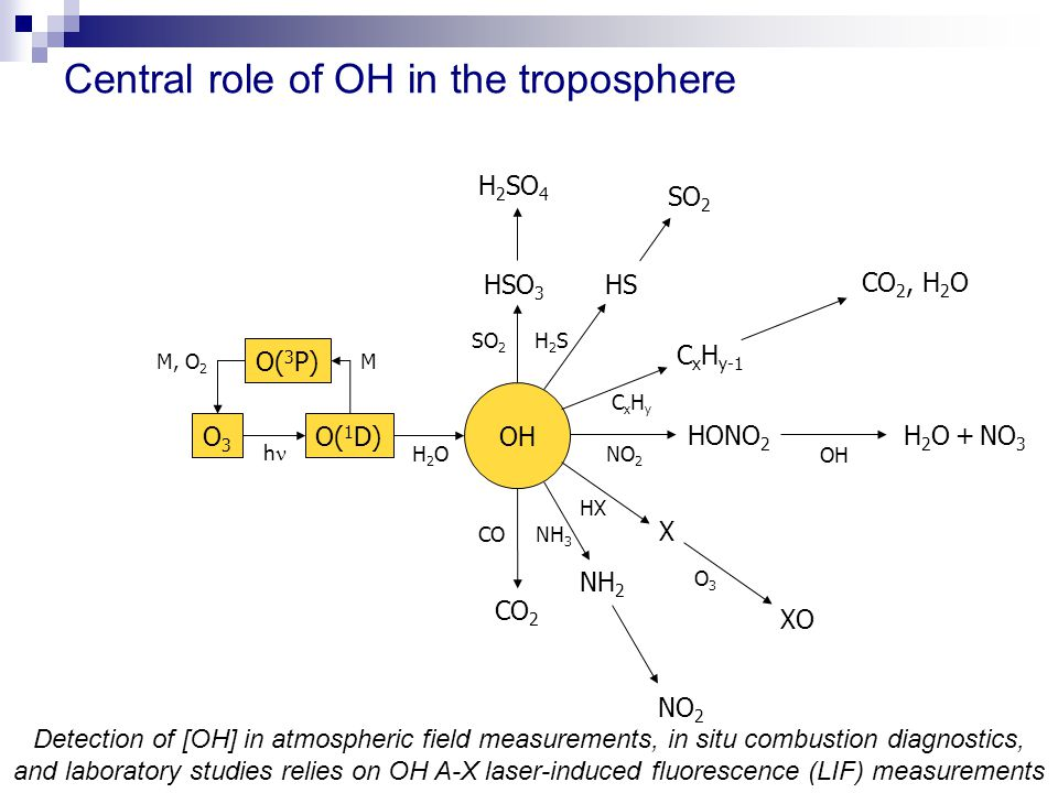 Detection of [OH] in atmospheric field measurements, in situ combustion diagnostics, and laboratory studies relies on OH A-X laser-induced fluorescence (LIF) measurements OH Central role of OH in the troposphere O3O3 O( 1 D) O( 3 P) CO CO 2 HONO 2 NO 2 h H2OH2O MM, O 2 SO 2 HSO 3 H 2 SO 4 H2SH2S HS SO 2 CxHyCxHy C x H y-1 CO 2, H 2 O HX X O3O3 XO NH 3 NH 2 OH H 2 O + NO 3 NO 2