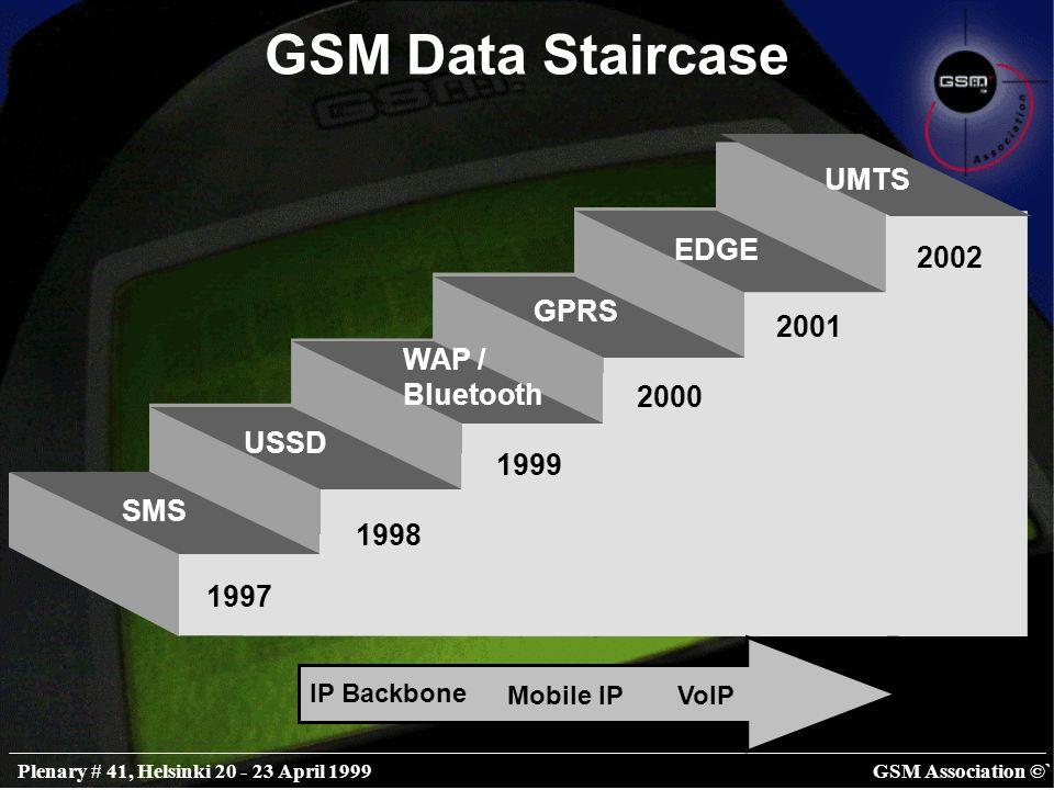GSM Association ©`Plenary # 41, Helsinki 20 - 23 April 1999 GSM Data Staircase SMS USSD WAP / Bluetooth GPRS EDGE UMTS 1997 1998 1999 2000 2001 2002 IP Backbone Mobile IPVoIP
