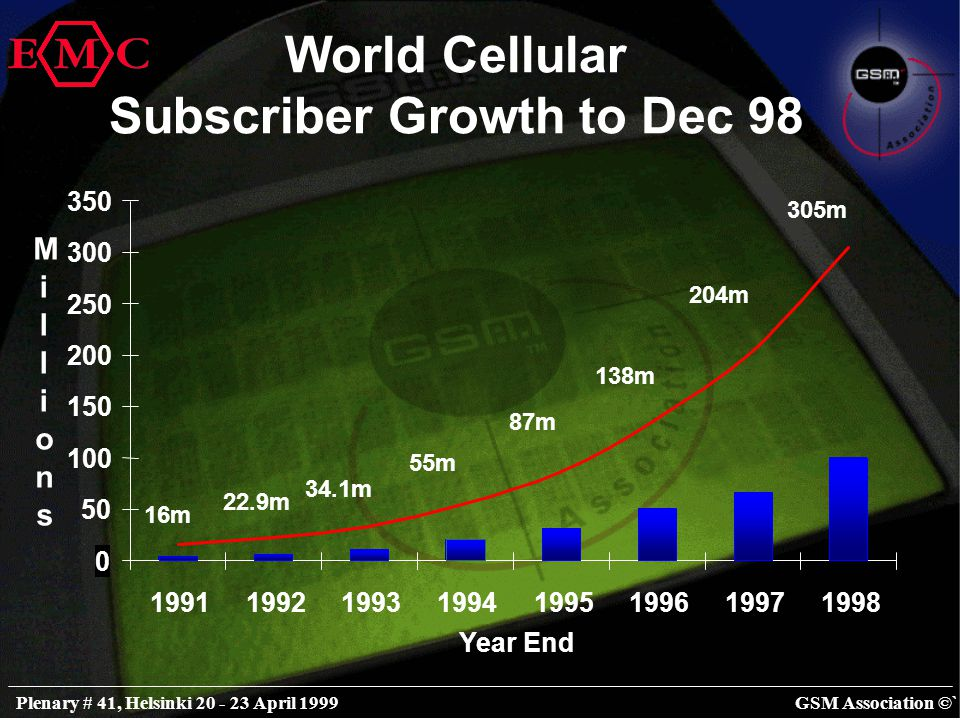 GSM Association ©`Plenary # 41, Helsinki 20 - 23 April 1999 Cellular Data Growth Globally: 1999-2007 (millions of users) 0 50 100 150 200 250 300 350 400 END YEAR 20002001200220032004200520062007 CIRCUIT PACKET SMS ONLY Source: OVUM 1998 371 450 527 602 674 744 806 863 912 Total Global Cellular Subscribers