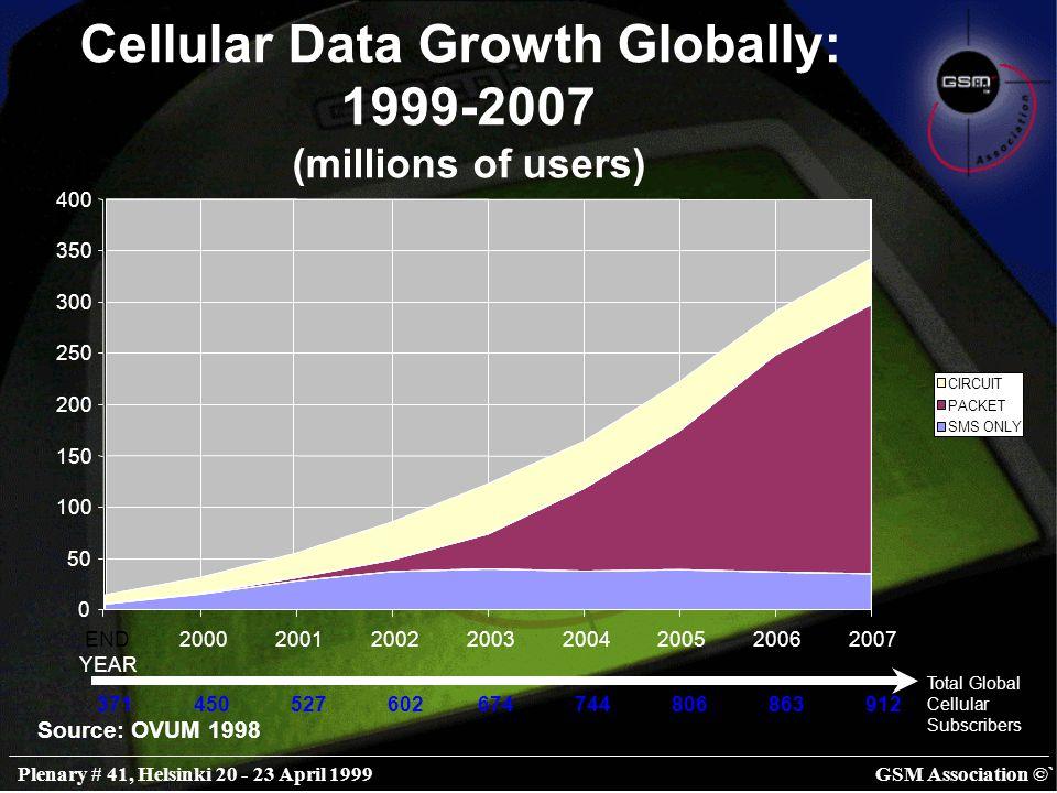 GSM Association ©`Plenary # 41, Helsinki 20 - 23 April 1999 Source: OVUM 1998 Cellular Data Growth Globally: 1999-2007 (% subscribers using data) 0 5 10 15 20 25 30 35 END YEAR 20002001200220032004200520062007