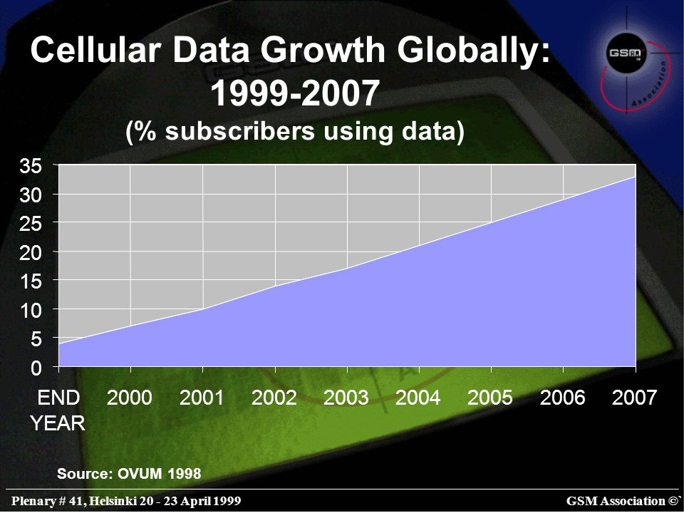 GSM Association ©`Plenary # 41, Helsinki 20 - 23 April 1999 Mobiles & the Internet - some predictions Within two years all mobile terminals will be Internet-enabled.