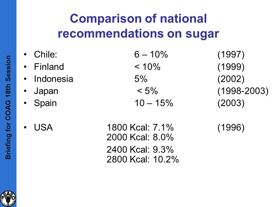 Comparison of national recommendations on sugar Chile:6 – 10% (1997) Finland< 10%(1999) Indonesia5% (2002) Japan < 5% (1998-2003) Spain10 – 15%(2003)