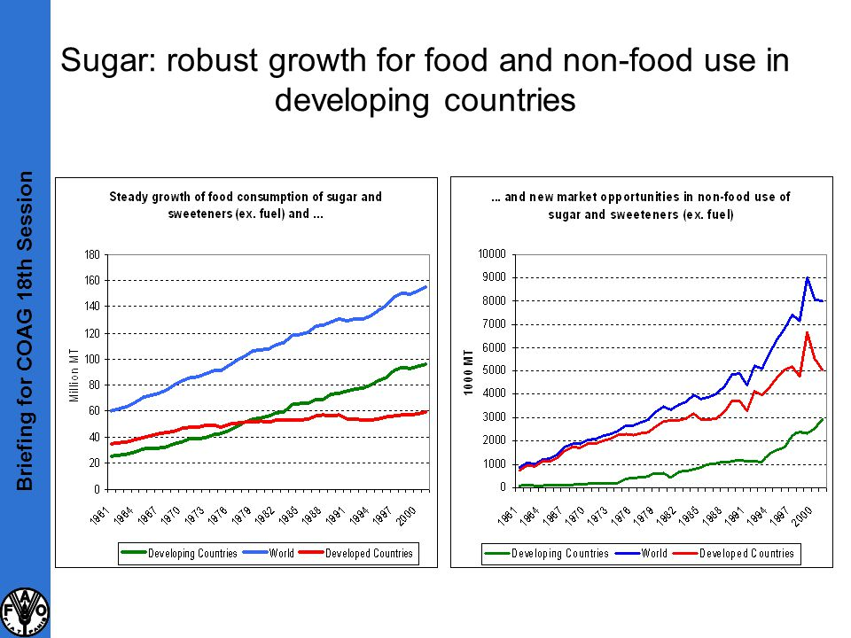 Sugar: robust growth for food and non-food use in developing countries Briefing for COAG 18th Session
