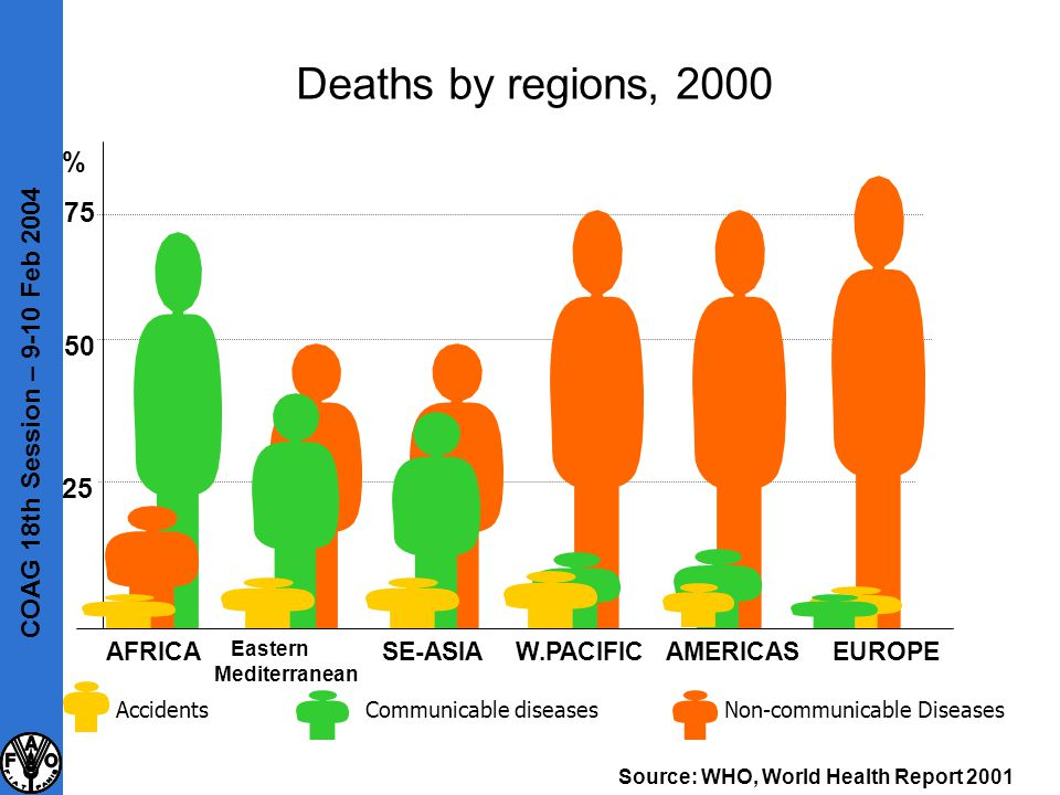 Deaths by regions, 2000 AccidentsNon-communicable DiseasesCommunicable diseases AFRICA Eastern Mediterranean EUROPESE-ASIAW.PACIFICAMERICAS 25 50 75 %