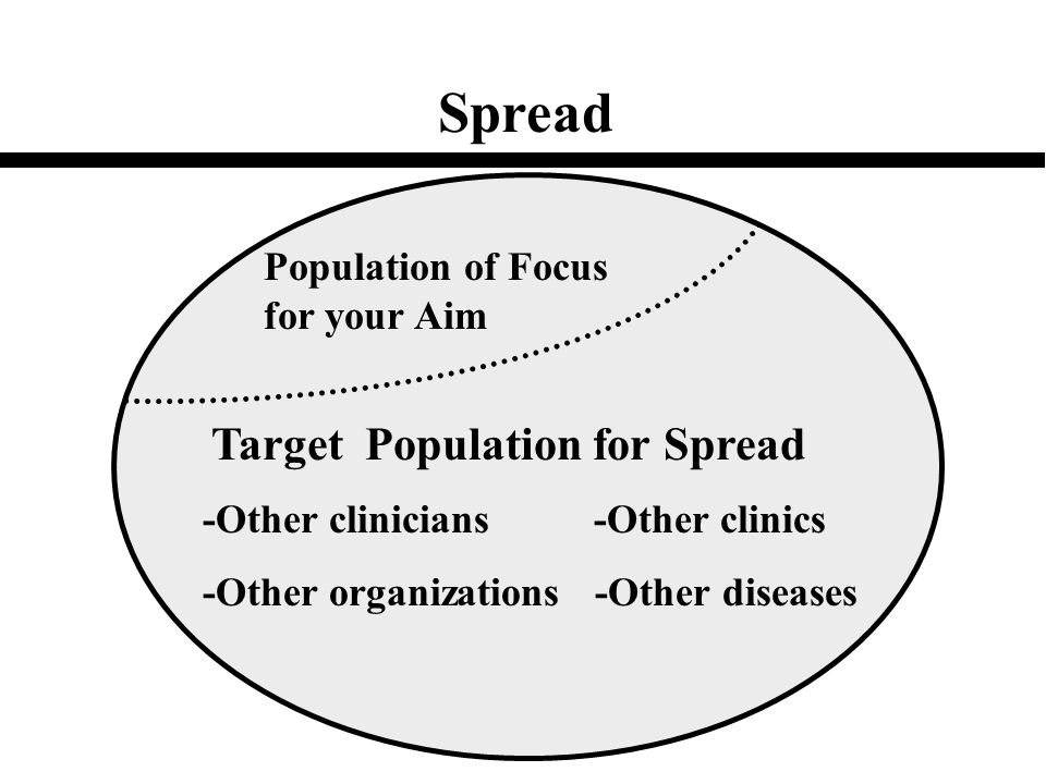 Target Population for Spread Population of Focus for your Aim Spread -Other clinicians -Other clinics -Other organizations -Other diseases