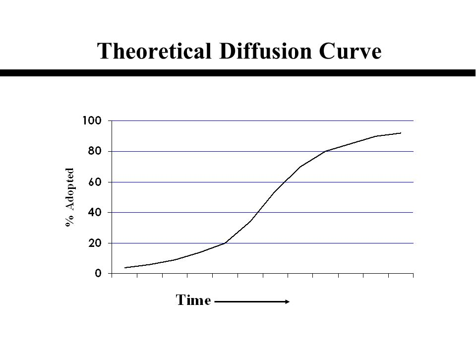 Theoretical Diffusion Curve