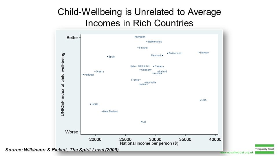 Child-Wellbeing is Unrelated to Average Incomes in Rich Countries Source: Wilkinson & Pickett, The Spirit Level (2009) www.equalitytrust.org.uk