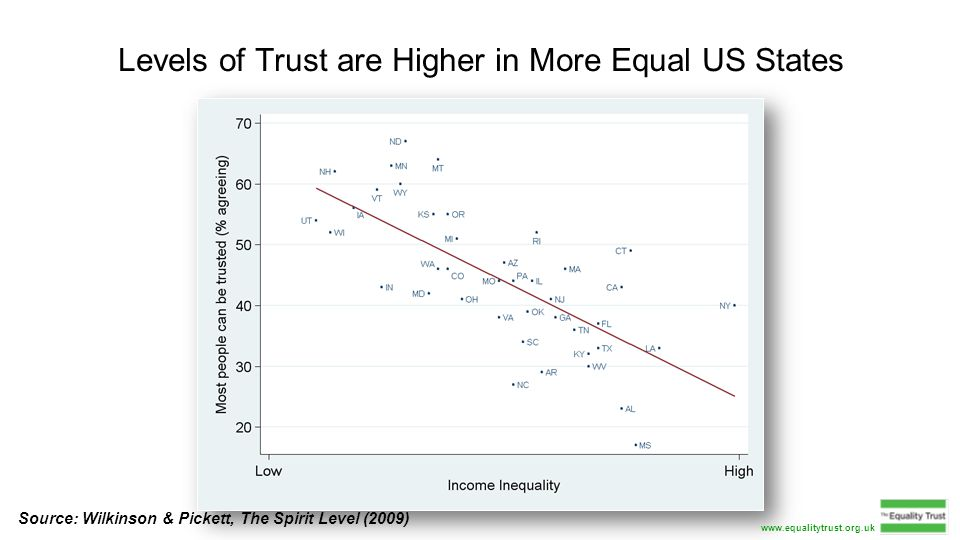 Levels of Trust are Higher in More Equal US States Source: Wilkinson & Pickett, The Spirit Level (2009) www.equalitytrust.org.uk