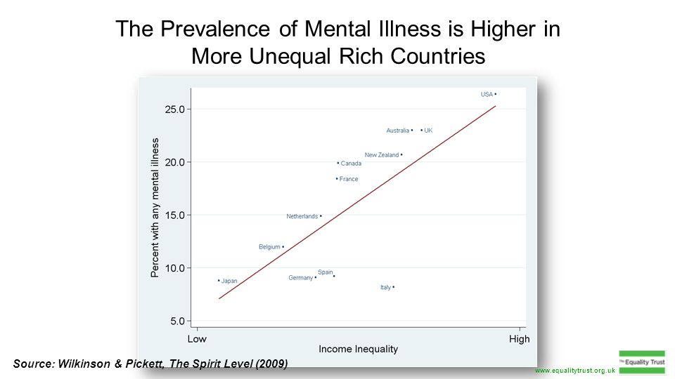 The Prevalence of Mental Illness is Higher in More Unequal Rich Countries Source: Wilkinson & Pickett, The Spirit Level (2009) www.equalitytrust.org.uk