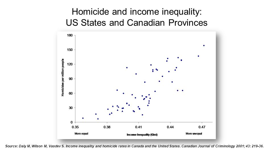 Homicide and income inequality: US States and Canadian Provinces Source: Daly M, Wilson M, Vasdev S.