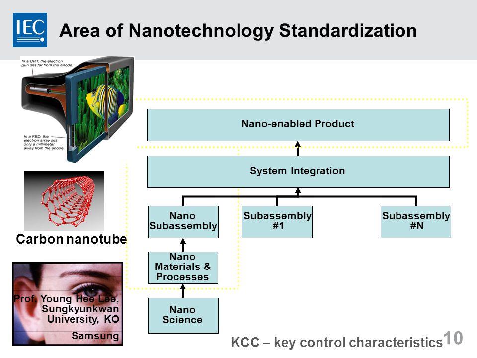 10 Nano Science Nano Materials & Processes System Integration Nano Subassembly #1 Subassembly #N Nano-enabled Product KCC – key control characteristics Area of Nanotechnology Standardization Prof.