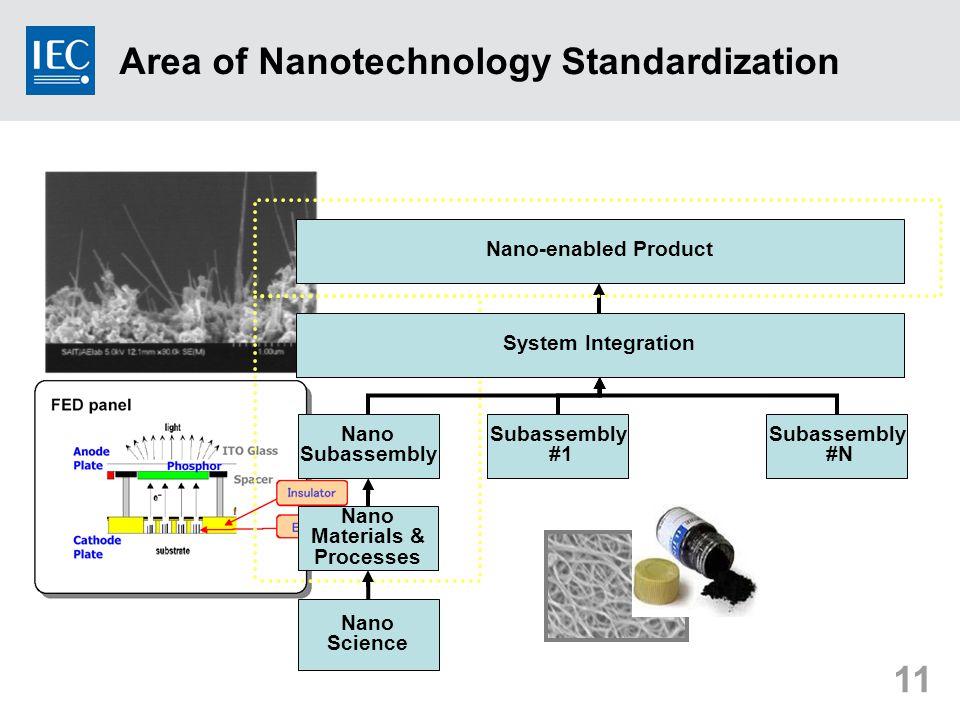 11 Nano Science Nano Materials & Processes System Integration Nano Subassembly #1 Subassembly #N Nano-enabled Product Area of Nanotechnology Standardi