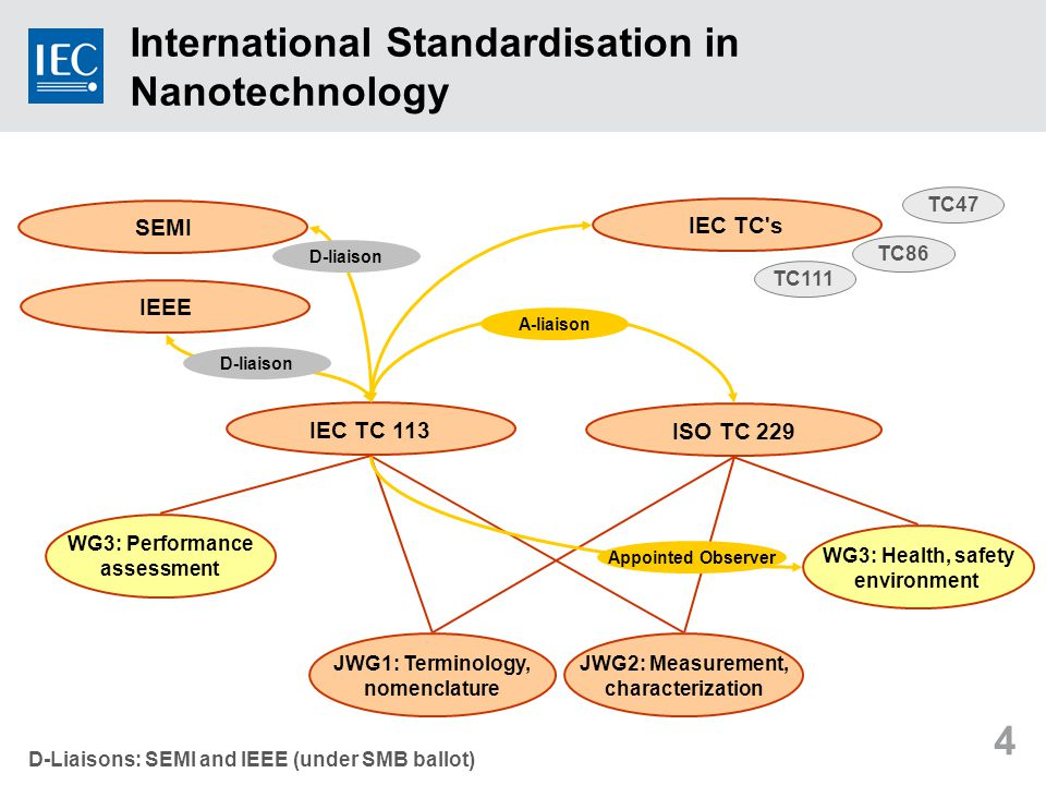 4 IEC TC 113 ISO TC 229 WG3: Health, safety environment JWG2: Measurement, characterization JWG1: Terminology, nomenclature WG3: Performance assessment International Standardisation in Nanotechnology Appointed Observer A-liaison IEC TC s SEMI IEEE D-liaison TC47 TC86 TC111 D-Liaisons: SEMI and IEEE (under SMB ballot)