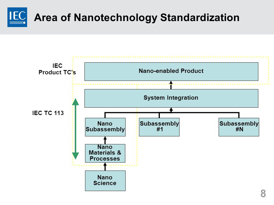 8 Area of Nanotechnology Standardization Nano Science Nano Materials & Processes System Integration Nano Subassembly #1 Subassembly #N Nano-enabled Product IEC TC 113 IEC Product TC s